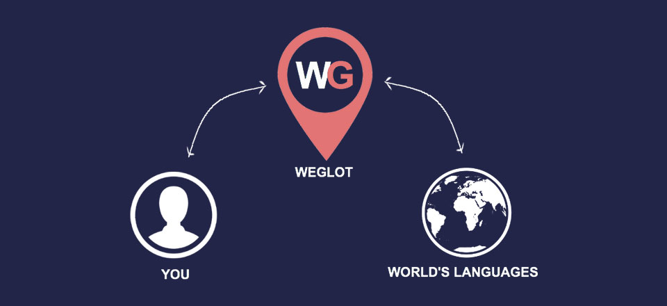 New Partnership with Weglot! Translating your website has never been so easy.